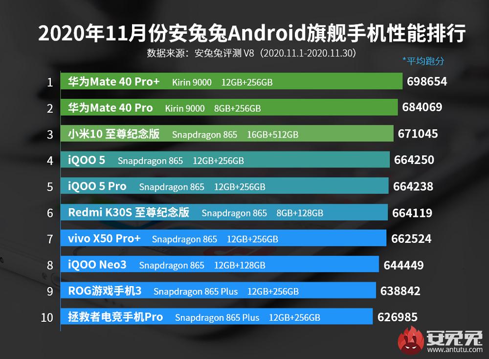 AnTuTu: Τα καλύτερα σε επιδόσεις Android smartphones για το μήνα Νοέμβριο [Κίνα]