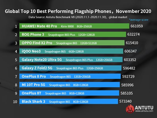 AnTuTu Best Global Android Smartphones November 2020