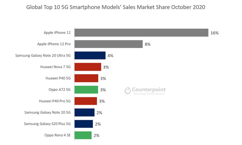 Counterpoint 5G Sales October 2020 Best iPhone 12