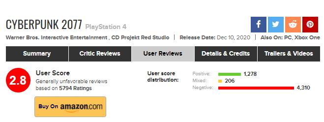 Cyberpunk 2077: Η PS4 έκδοση βαθμολογείται από τους χρήστες με 2,8/10