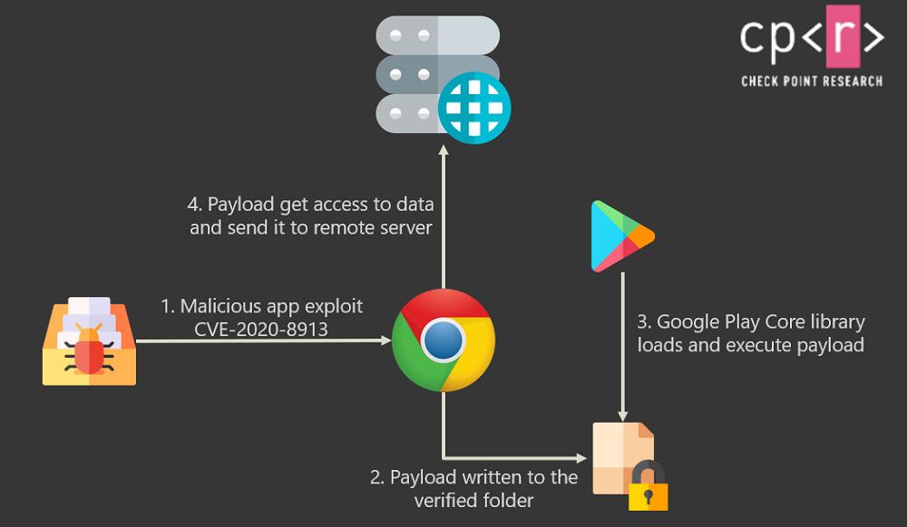 Οι δημοφιλέστερες εφαρμογές Android είναι ευπαθείς σε επιθέσεις!