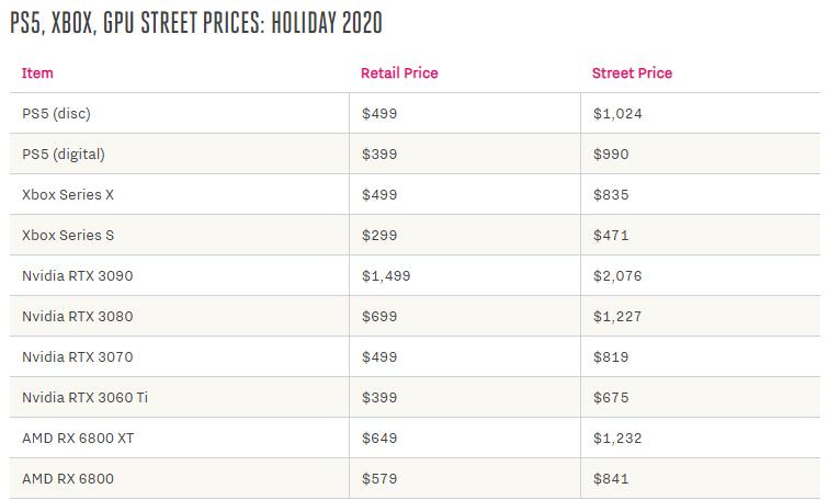 Η πραγματική τιμή αγοράς των PS5, Xbox Series X και των RTX GPU αυτή τη στιγμή