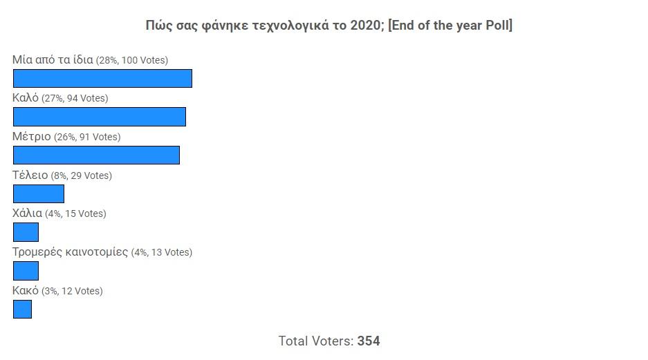 Μία από τα ίδια σας φάνηκε τεχνολογικά το 2020 [Αποτελέσματα Poll]