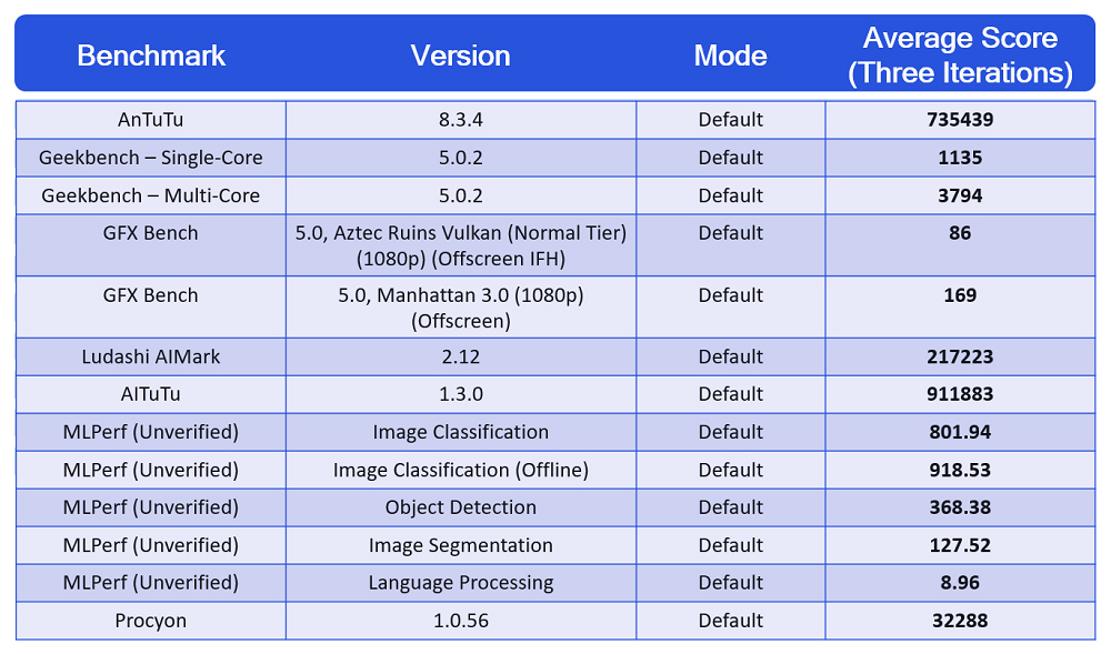 Snapdragon 888: Η Qualcomm μας δίνει επίσημα αποτελέσματα benchmark