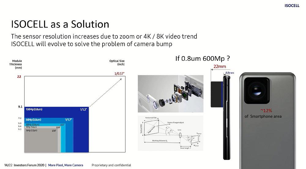 Η Samsung ετοιμάζει αισθητήρα κάμερας στα 600MP