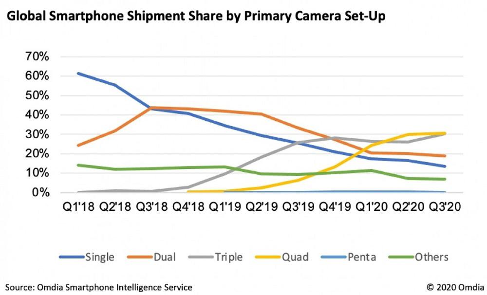 Οι καταναλωτές προτιμούν smartphone με τετραπλή κάμερα