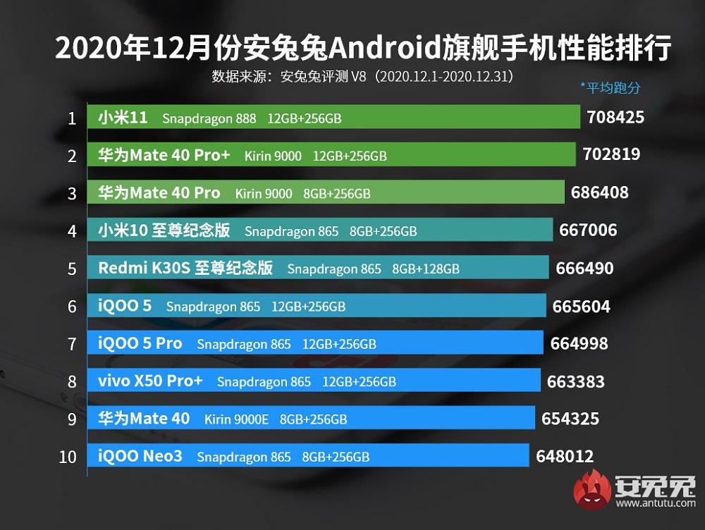 AnTuTu: Τα καλύτερα σε επιδόσεις Android smartphones για το μήνα Δεκέμβριο [Κίνα]