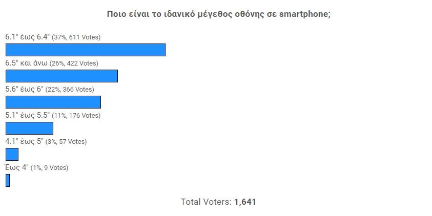 """Από 6.1"""" έως 6.4"""" θεωρείτε είναι το ιδανικό μέγεθος οθόνης σε smartphone Αποτελέσματα Poll]"""