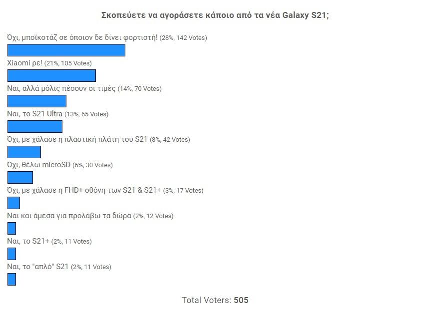 """Λέτε """"όχι"""" στα Galaxy S21 λόγω έλλειψης φορτιστή στο πακέτο αγοράς [Αποτελέσματα poll]"""