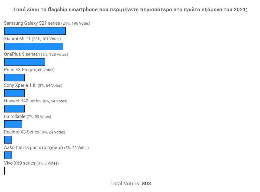 Το Galaxy S21 είναι το flagship που περιμένετε το πρώτο εξάμηνο του 2021 [Αποτελέσματα Poll]