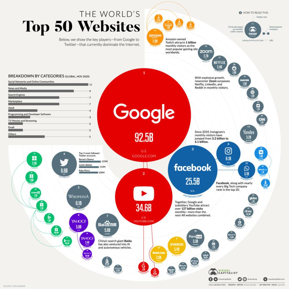 Ποια είναι τα 50 πιο δημοφιλή websites στον κόσμο;
