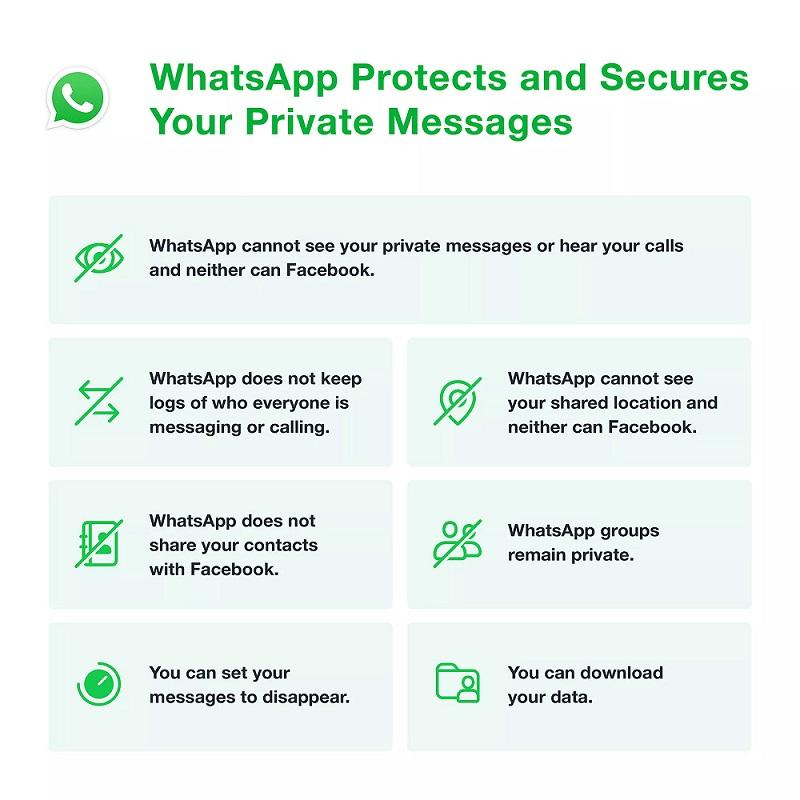 WhatsApp: Ξεκαθαρίζει ότι δε θα μοιράζετε τα δεδομένα των απλών χρηστών με το Facebook