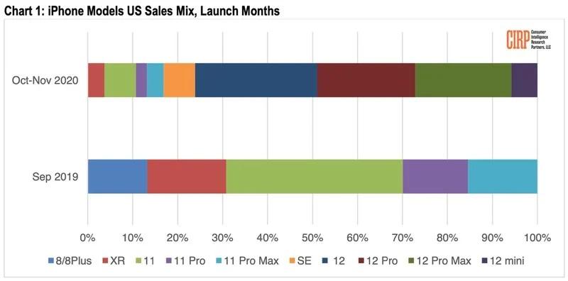 iPhone 12 mini: Ελάχιστες πωλήσεις σε σχέση με τα υπόλοιπα μοντέλα