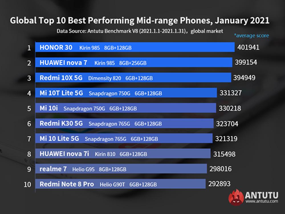 Xiaomi on Antutu Mid range smartphone list
