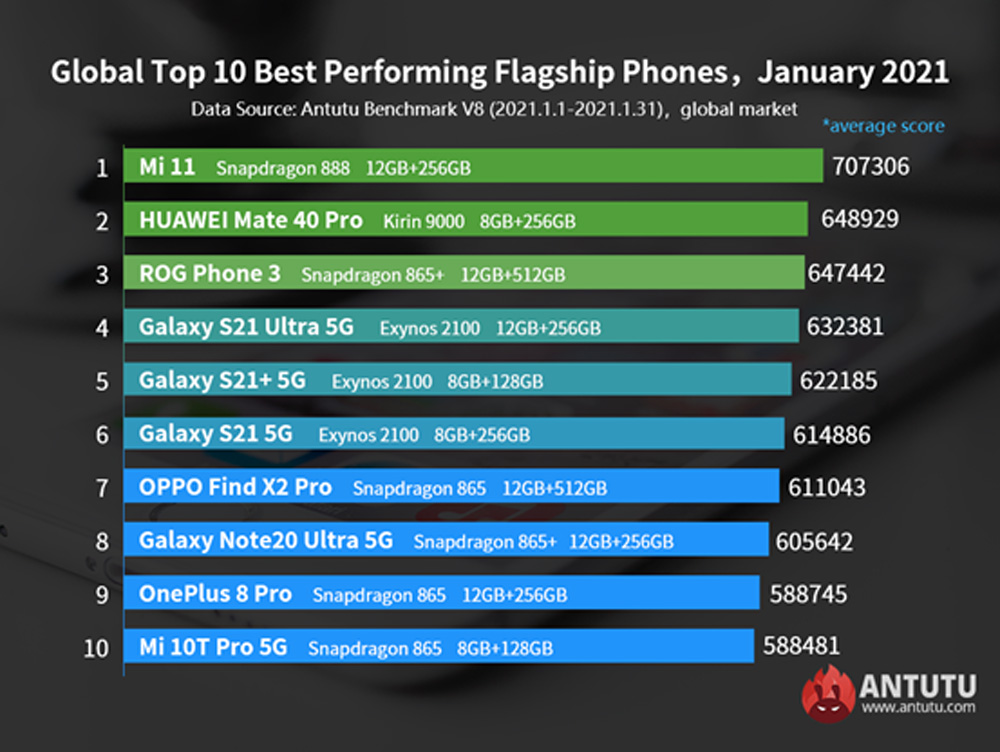 Best Android smartphones January 2021