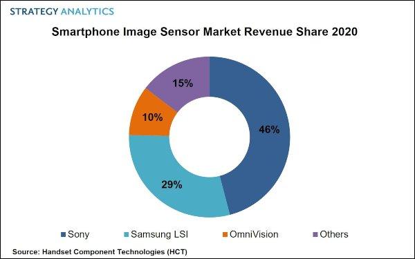 Η Sony κυριαρχεί στην αγορά αισθητήρων καμερών smartphones