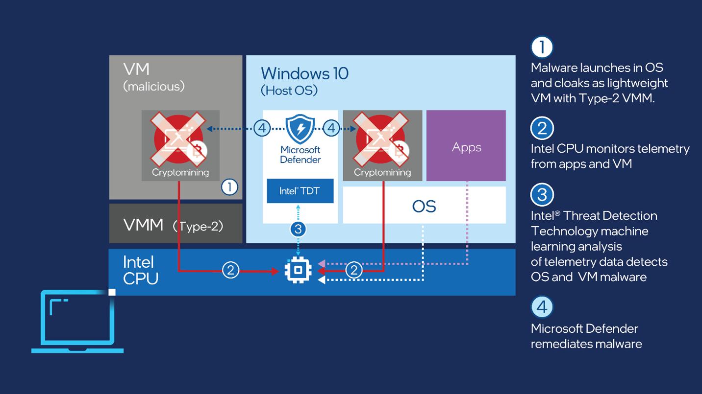Η Microsoft αυξάνει την ασφάλεια από malware εξόρυξης κρυπτονομισμάτων