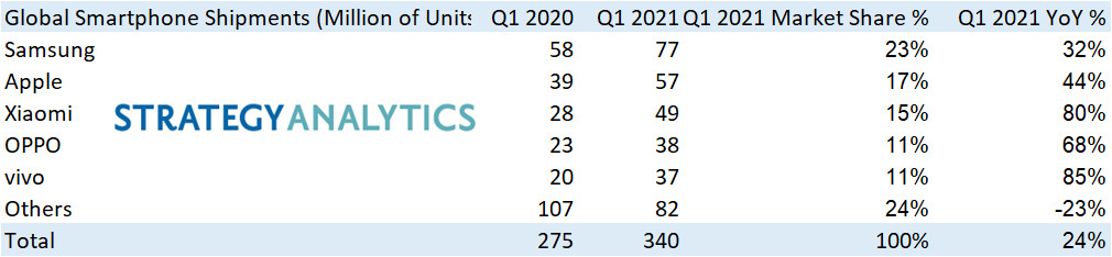 H Huawei βγαίνει από το Top 5 των κατασκευαστών smartphones