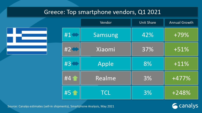 realme Top 4 σύμφωνα με την Canalys, Ελλάδα