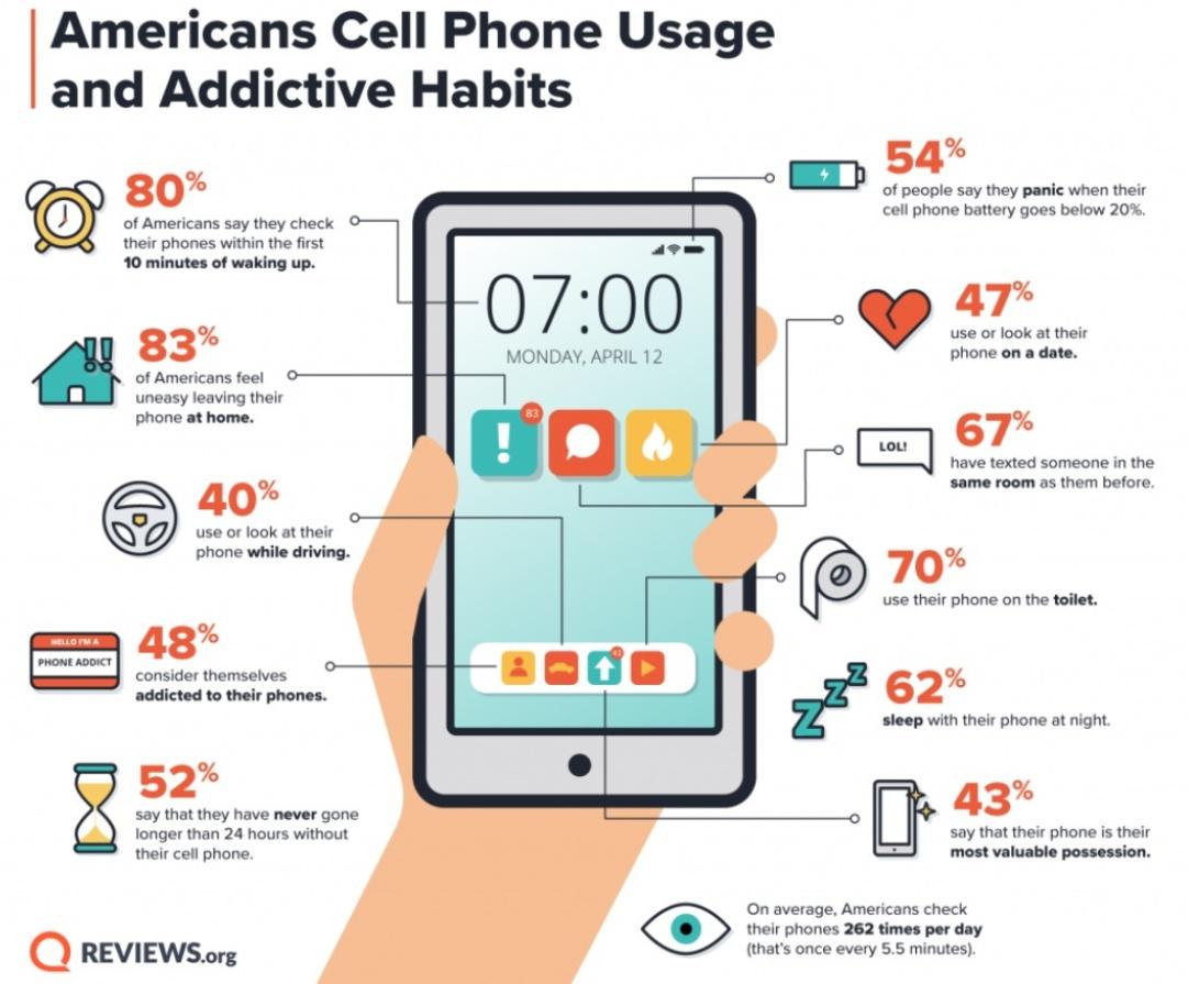 Είσαι εθισμένος στο smartphone σου; Δες το infographic