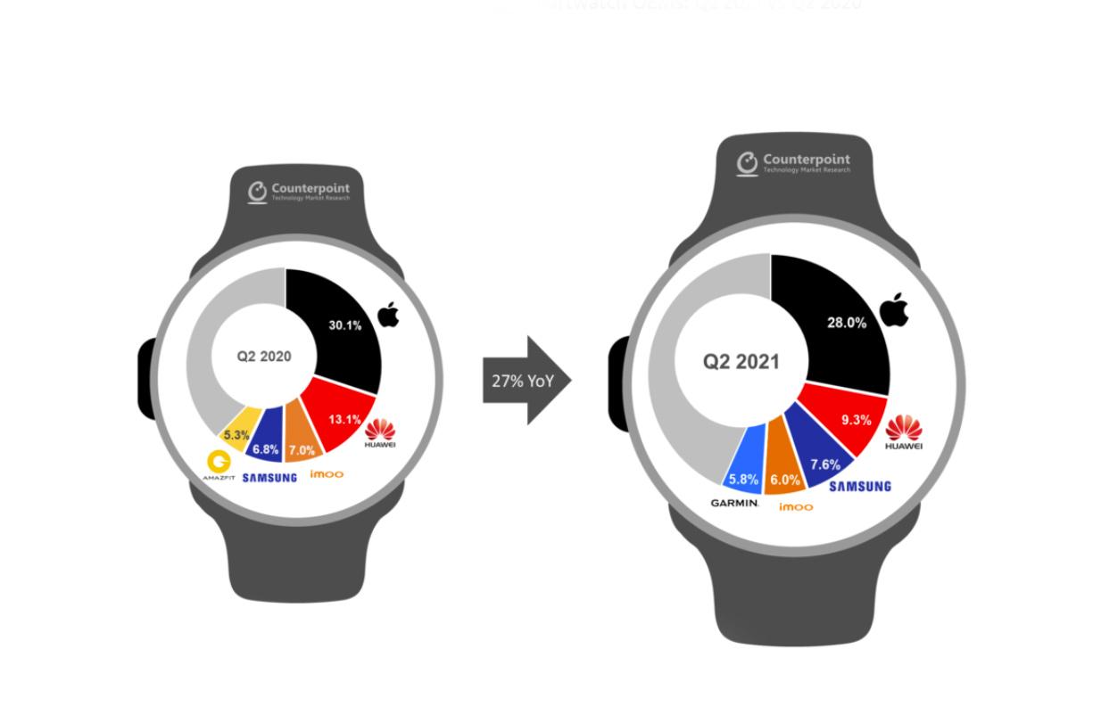 Smartwatch market Counter Point