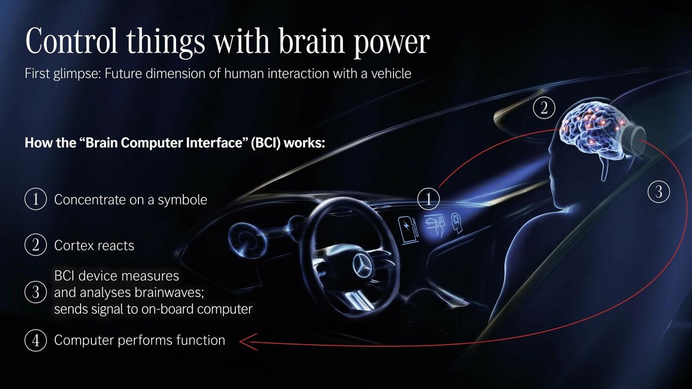 H Mercedes-Benz δημιούργησε αυτοκίνητο που διαβάζει το μυαλό