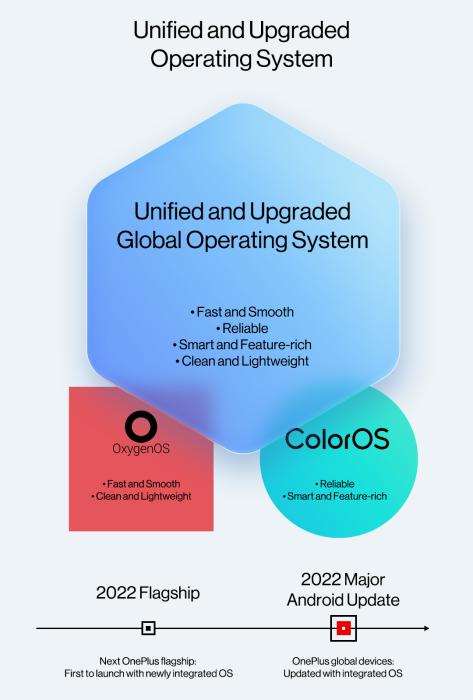 OnePlus: H ναυαρχίδα το 2022 με συνδυασμό ColorOS-OxygenOS
